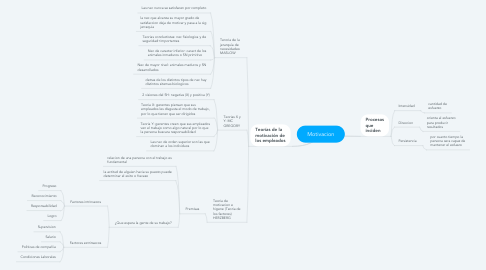 Mind Map: Motivacion