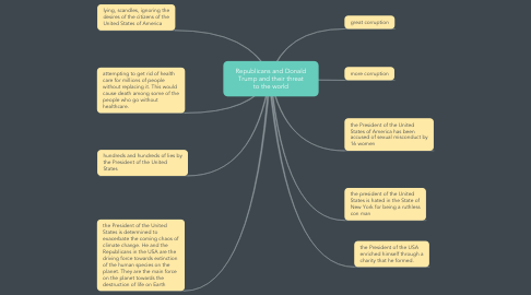 Mind Map: Republicans and Donald Trump and their threat to the world