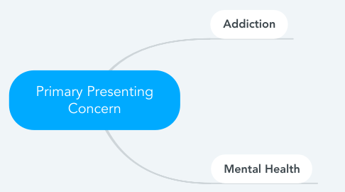 Mind Map: Primary Presenting Concern