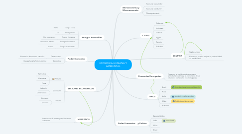 Mind Map: ECOLOGIA HUMANA Y AMBIENTAL