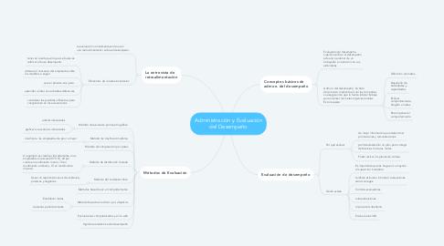 Mind Map: Administración y Evaluación del Desempeño