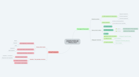 Mind Map: Evaluation practices and pedagogical relationship in Nursery school