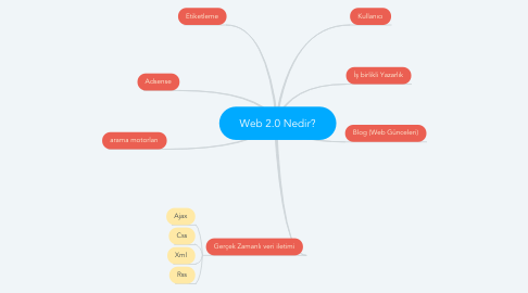 Mind Map: Web 2.0 Nedir?