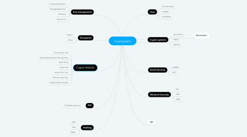Mind Map: Cryptography