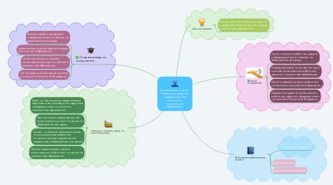 """Mind Map: Исследование по теме """" Мобильные средства информационных технологий в специальном образовании"""""""