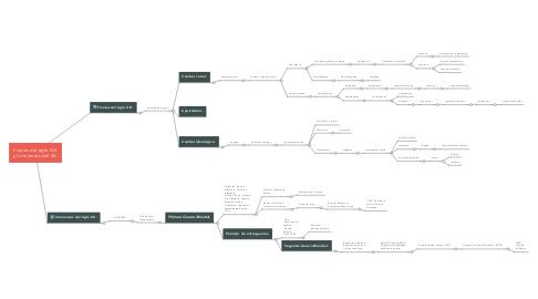 Mind Map: Finales del siglo XIX y Comienzos del XX.