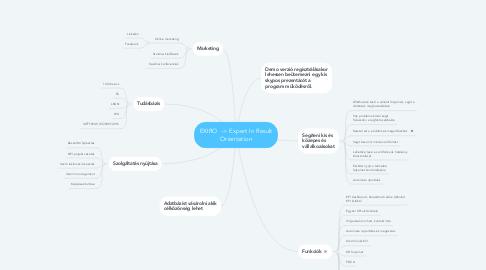 Mind Map: EXIRO  -> Expert In Result Orientation