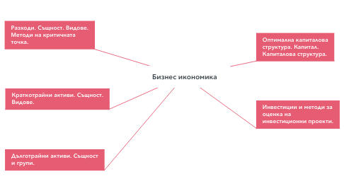 Mind Map: Бизнес икономика