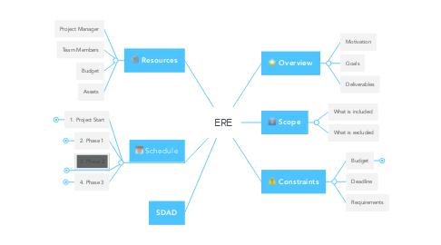 Mind Map: ERE