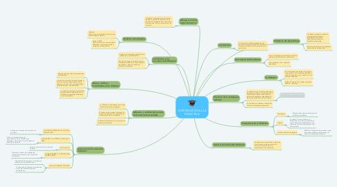 Mind Map: INTRODUCCIÓN A LA DIDÁCTICA
