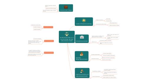 Mind Map: INTRODUCCIÓN A LA PSICOLOGIA DE LAS ORGANIZACIONES