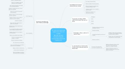 Mind Map: El tutor en E-learning: aspectos a tener en cuenta. Ma del Carmen Llorente Cejudo. Universidad de Sevilla, España UE.