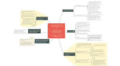 Mind Map: Tanggungjawab Prinsipal Terhadap Ejen dan Kuasa Ejen   Dinyatakan dalam kontrak ejensi secara nyata atau tersirat    ~Jika tiada, s.175-178 AK 1950 terpakai.