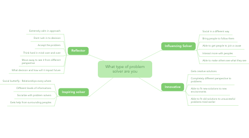 Mind Map: What type of problem solver are you