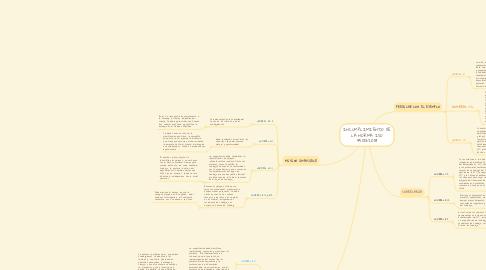 Mind Map: INCUMPLIMIENTO DE LA NORMA ISO 45001:2018