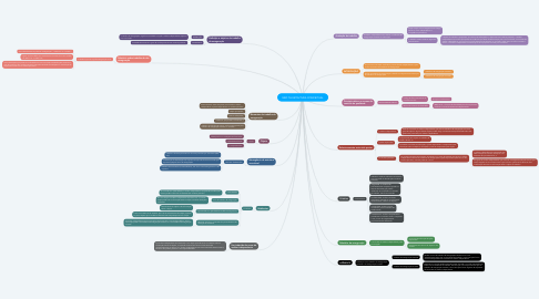 Mind Map: NBC TA ESTRUTURA CONCEITUAL