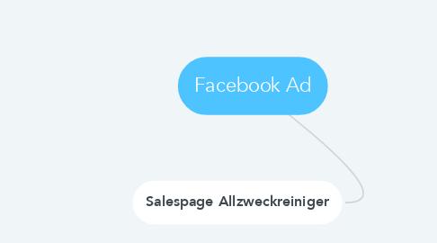 Mind Map: Facebook Ad