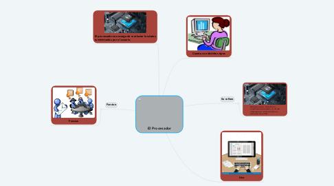 Mind Map: El Procesador