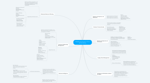 Mind Map: Modelos de SI para la Toma de Decisiones