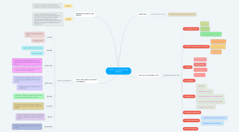 Mind Map: TOPIC : 2 ACCOUNTING BOOKS