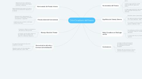 Mind Map: Ciclo Circadiano del Potasio