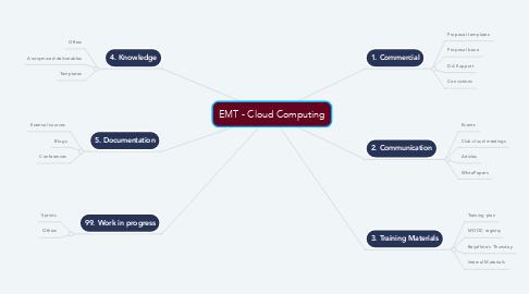 Mind Map: EMT - Cloud Computing