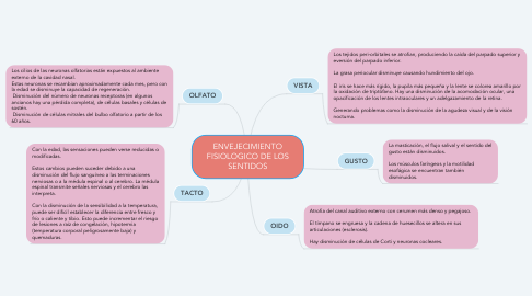 Mind Map: ENVEJECIMIENTO FISIOLOGICO DE LOS SENTIDOS