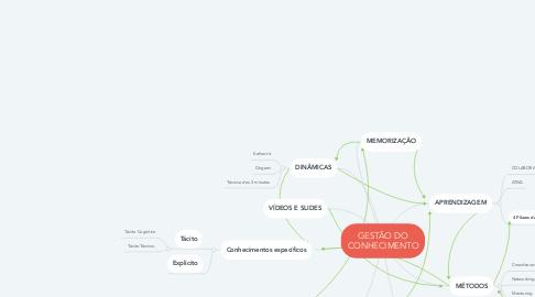 Mind Map: GESTÃO DO CONHECIMENTO