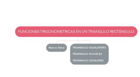 Mind Map: FUNCIONES TRIGONOMETRICAS EN UN TRIANGULO RECTÁNGULO
