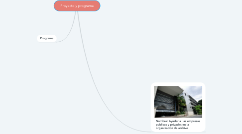 Mind Map: Proyecto y programa