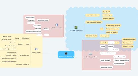 Mind Map: Planificación de Estudios