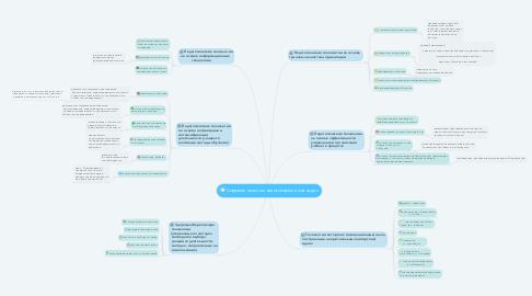 Mind Map: Современные технологии решения задач