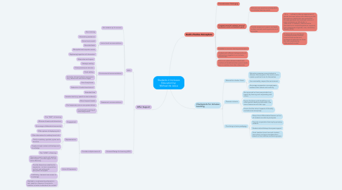 Mind Map: Students in Inclusive Education by: Michael de Jesus