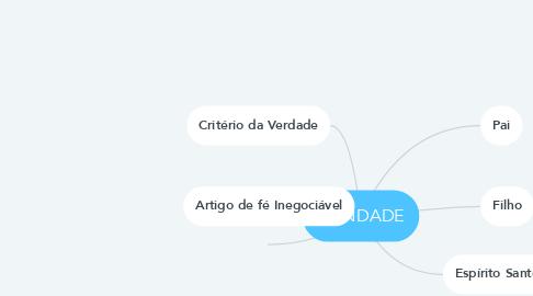 Mind Map: TRINDADE
