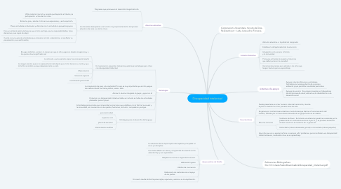 Mind Map: Discapacidad intelectual