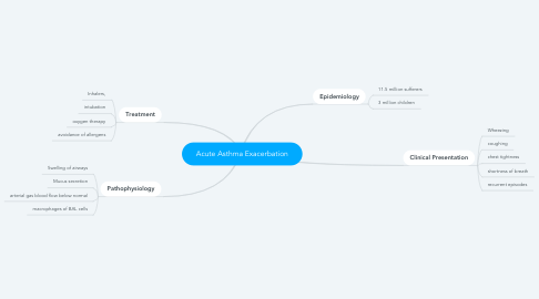 Mind Map: Acute Asthma Exacerbation