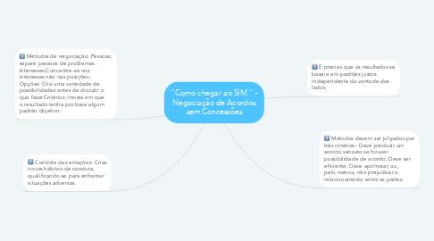 Mind Map: ''Como chegar ao SIM.'' - Negociação de Acordos sem Concessões