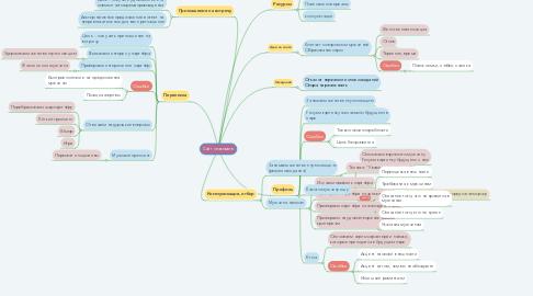 Mind Map: Сайт знакомств