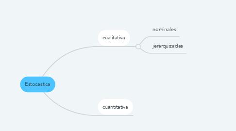 Mind Map: Estocastica
