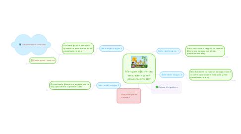 Mind Map: Методика фізичного виховання дітей дошкільного віку