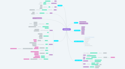 Mind Map: CRIMINOLOGY