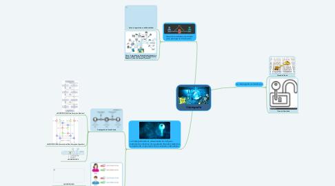 Mind Map: Criptografía