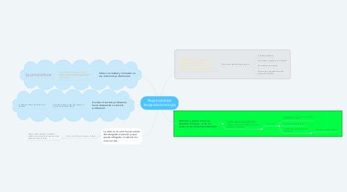 Mind Map: Responsabilidad abogado(odontología)