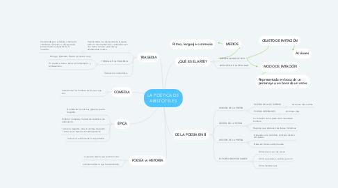Mind Map: LA POÉTICA DE ARISTÓTELES