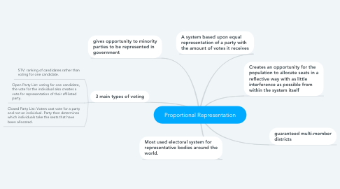 Mind Map: Proportional Representation