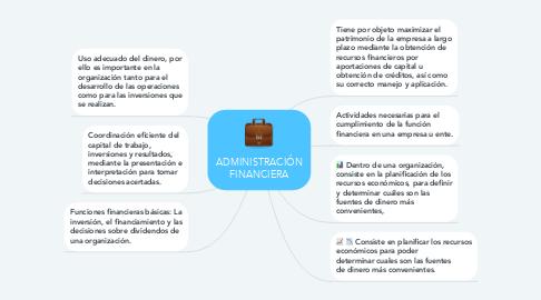 Mind Map: ADMINISTRACIÓN FINANCIERA