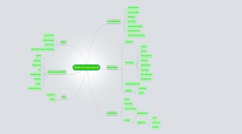 Mind Map: Kommunal vision og mål