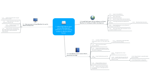 Mind Map: 1. Utilize Sigil eBook (open source) development software to convert existing content to eBooks (ePub) format.