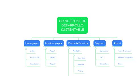 Mind Map: CONCEPTOS DE DESARROLLO SUSTENTABLE