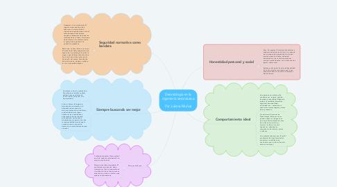 Mind Map: Deontología en la ingeniería aeronáutica  Por Juliana Muñoz
